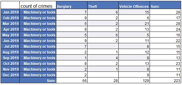 tool theft by month